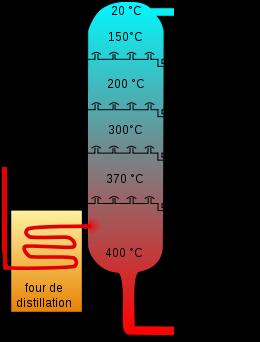 260px-Crude_Oil_Distillation-fr.svg.png